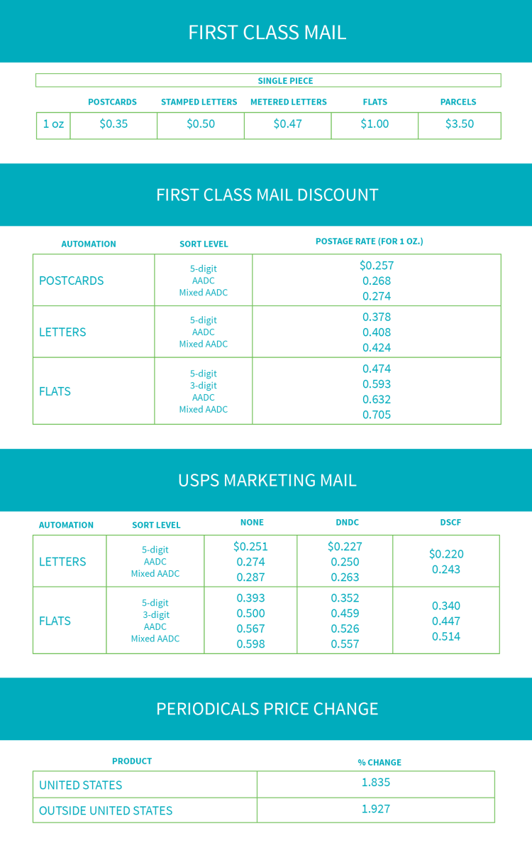USPS 2018 Rate Table for Publishers and Marketers